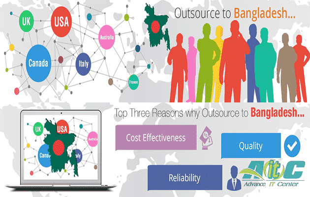 Prospects of online outsourcing