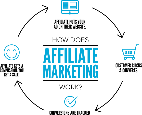 How affiliate marketing works