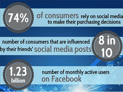 SMM effectiveness on Facebook