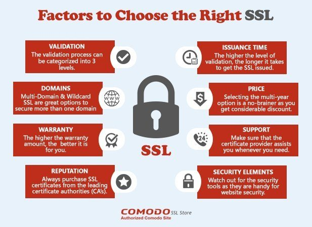 Select The Right Type Of SSL Certificate