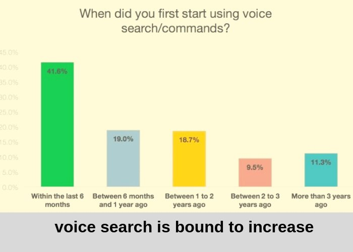 voice search is bound to increase